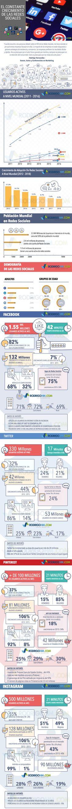 El constante crecimiento de las Redes Sociales #infografia