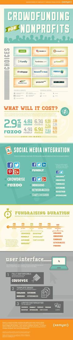 Infographic: The Right Crowdfunding Platform For Your Nonprofit