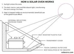 How A Solar Oven Works