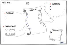 graphic facilitation strategic planning - Recherche Google