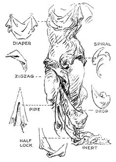 """While researching folds: """"The image above is the plate from George Bridgman's 1942 book, The Seven Laws of Folds.2 That plate is the key to the whole book and one can learn a lot from it alone. Whether in reprint or original, Bridgman's book is worth the $10 or less."""""""