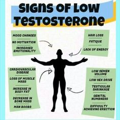 Signs of Low Testosterone. PLEASE Read GUYS! Boost Testosterone. Testosterone Booster. Increase Testosterone.
