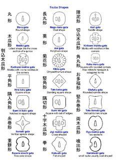 Reference sheet for various tsuba shapes