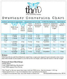THM Pure Stevia Extract Powder Conversion Chart