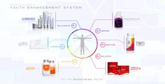 Jeunesse global Luminesce Reserve Finiti ZEN AM/PM Business opportunities Zen, Le Psoriasis, Dna Repair, Under Eye Bags, Wellness, Stem Cells, Pure Beauty, Beauty Tips, Anti Aging Skin Care