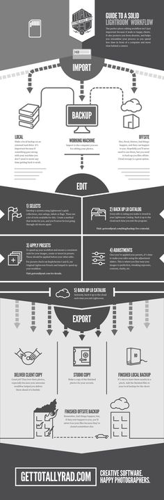 An easy to follow guide to the perfect Lightroom workflow for photo editing.   Visit http://www.gettotallyrad.com for more inforgraphics, photography tools, and tutorials.: