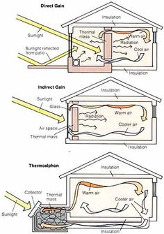 It's easy when you know how...... passive solar heating | Passive Solar Heating…
