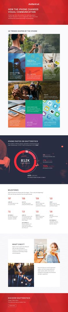 How has the iPhone changed the way we communicate? Take a look at this new infographic from Shutterstock.