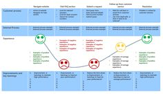 A performance and improvement map resulting from a customer journey map                                                                                                                                                      Más