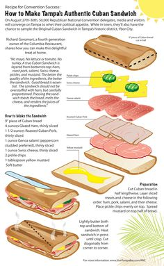 "How to make Tampa's Authentic Cuban Sandwich-Had one of these in Puerto Rico. But they forgot the ""pernil"", Pork shoulder. Food Truck, Kubanisches Sandwich, Tampa Cuban Sandwich Recipe, Cuban Sandwhich, Ideas Sándwich, Comida Boricua, Cuban Cuisine, Good Food, Yummy Food"