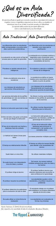 Aula Diversificada y sus Principales Características | #Infografía #Educación