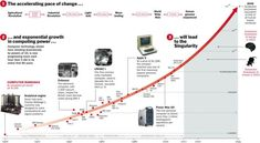 Moore's Law - t he accelerating pace of change and exponential growth in computing power will lead to the Singularity. Disruptive Technology, Technology World, Computer Technology, Technological Singularity, Technological Change, Ray Kurzweil, Powers Of 10, Future Predictions, Exponential Growth