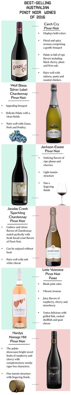 Pinot Noir Wines to Taste #PinotNoirWines #RedWine #Wine #WineOnline #WineAustralia  https://online-wine-australia.blogspot.com/2017/07/pinot-noir-wines-to-taste.html