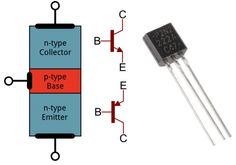 An introduction to common bi-polar junction transistors both conceptual and practical with diagrams and math.