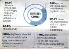 Il 63% degli elettori del Pdl è a favore del riconoscimento delle coppie gay