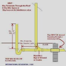 Image Result For How To Plumb Drain Line For Washer And Vent With Studor Vent Plumbing Drains Diy Plumbing Plumbing Installation