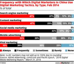 Social Media Marketing a Must in China - eMarketer