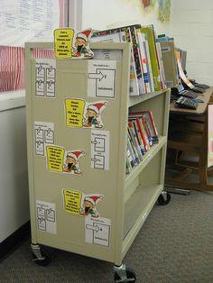 Library Safari: Book Return Sanity Savers. Great book return procedures here! Ditch that book drop.