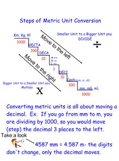 Stoichiometry Conversion Chart