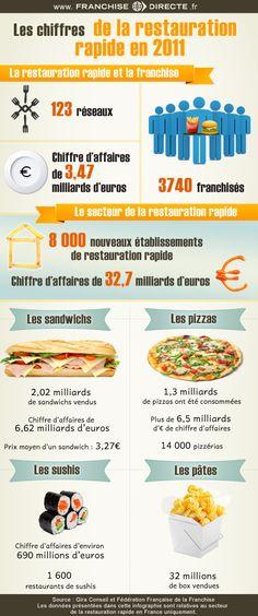 Les chiffres 2011 de la restauration rapide en France : http://www.franchisedirecte.fr/information/ouvrirunrestaurant/leschiffresdelarestaurationrapideen2011/290/1688/  www.creationrestant.fr Le blog de l'actualité des créateurs et développeurs de restaurants.