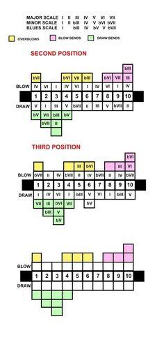 Harmonica harmonica tabs how to read : Pinterest • The world's catalog of ideas