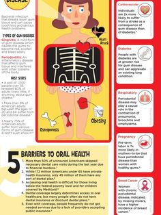 Dental Care and Your Health Infographic
