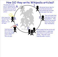 "Can't get your kids past only using Wikipedia? Are you surprised by the fact that they don't seem to know how it was created? Here is a fun and quick activity for you to do! The Wikipedia Game simulates how a Wikipedia article is created and edited. The element of ""chance"" in the quality of the other people who are writing with you is represented by the roll of a die. There are three possible game subjects that have general appeal: pizza, SpongeBob and the Sasquatch."