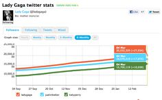 Lady Gaga the First to Hit 20 Million Twitter Followers
