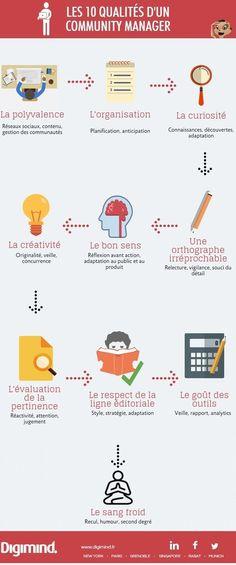 Les 10 qualités d'un bon CM | Best of des Médias Sociaux | Scoop.it