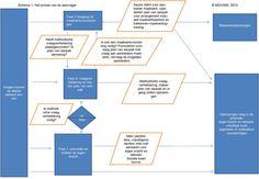 Vraagverheldering en toegang in het sociale domein | Movisie