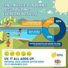 Skin Cancer Action Week 2015 - Cancer Council Australia