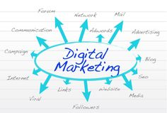 Digital marketing is an umbrella term for the marketing of products or services using digital technologies, mainly on the internet.for more info http//www.gkinstitute.in
