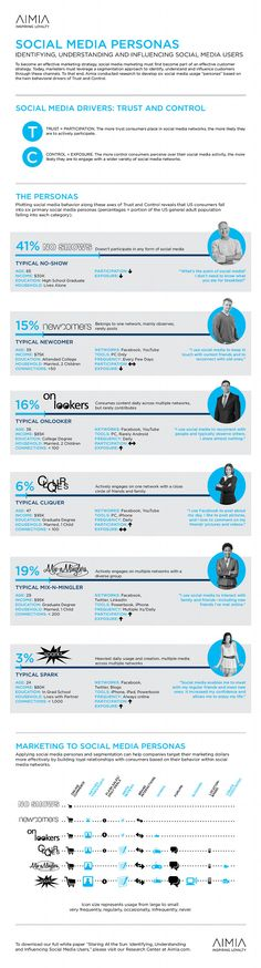 Personas Infographic