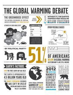 Global Warming Infograph by Annie Leach, via Behance