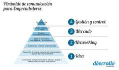 Pirámide de comunicación para emprendedores #infografia