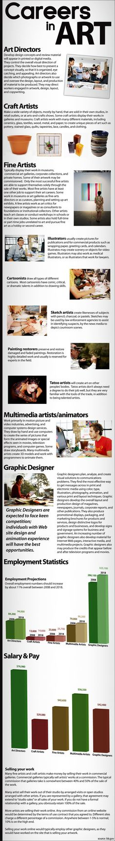 Careers in Art infographic by Madison Art Shop