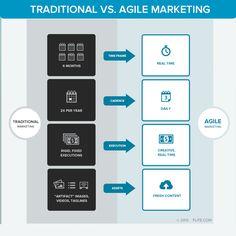 Traditional vs. Agile Marketing: 4 Scenarios When Agile Marketing Saves theDay - Home - Flite Blog