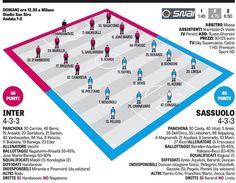 Composition probable pour le match de demain midi ! #inter #sassuolo #fcim #seriea #match #team #lineup