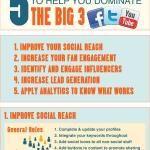 5 Killer Strategies To Dominate Facebook, Twitter & YouTube