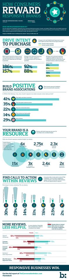 How Customers Reward Responsive Brands (Infographic) Marketing Communications, Inbound Marketing, Content Marketing, Online Marketing, Social Media Marketing, Digital Marketing, Digital Board, Business Proposal, Digital Strategy