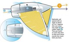 """With a few simple calculations and measurements you can take your understanding of your boat's rudder angle beyond its """"feel.""""_ Boatspeed_ from our November/December 2012 issue. Sailboat Restoration, Used Sailboats, Sailing Gear, Sailing Yachts, Sailing Ships, Global Weather, Sailing Lessons, Sailboat Racing, Boat Drawing"""