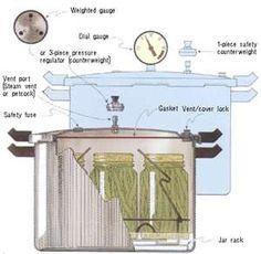 Pressure cooker instructions