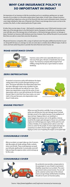 Buy Car Insurance, Car Covers, Engineering, Easy, Free, Technology