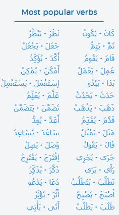 Conjugate an Arabic verb with Reverso Conjugator in all tenses: past tense, participle, present, active participle, passive. See list of verb forms in Arabic and conjugation models. All Tenses, Verb Conjugation, Modern Standard Arabic, Arabic Verbs, Verb Forms, Past Tense, Learning Arabic, Gem, Journey