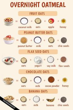 OVERNIGHT BREAKFAST OATMEAL RECIPES Oats are well known as a healthy breakfast and loved by many. You might not be a fan of its taste but would surely consume it for nutrients. Well, now you need not just gulp down your oats! Oatmeal Recipes, Healthy Meal Prep, Healthy Dinner Recipes, Diet Recipes, Healthy Snacks, Cereal Recipes, Fruit Recipes, Smoothie Recipes, Healthy Breakfasts