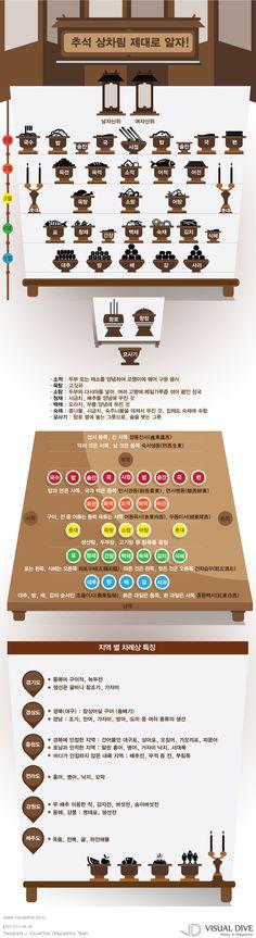 """[인포그래픽] 지역마다 다른 추석 차례상...강원도는 송이, 제주는 귤 Korean #ThanksgivingDay / #Infographic"""" ⓒ 비주얼다이브 무단 복사·전재·재배포 금지"""