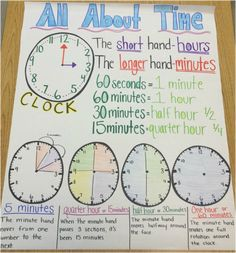 This week started the unit on time. I was very nervous to teach such a crucial life skill to my students, but as I planned the unit with my collaborating teacher, I felt more prepared for the. Math Charts, Math Anchor Charts, Clip Charts, Teaching Time, Teaching Math, Maths, Math Math, 2nd Grade Classroom, Math Classroom
