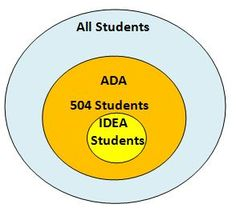 Accommodations via 504 Plans and the Americans with Disabilities Act (ADA) - Success For Kids With Hearing Loss Special Education Law, 504 Plan, Senior Project, Special Needs Kids, Elementary Education, Disability, Acting, Student, How To Plan