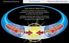higgs boson google image - Google Search