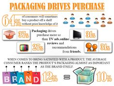 How #Packaging #Drives #Purchase